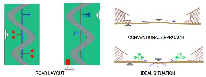 ROAD LAYOUT