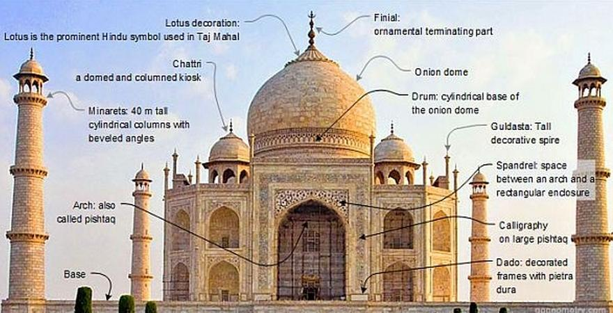 Structure details of Taj Mahal