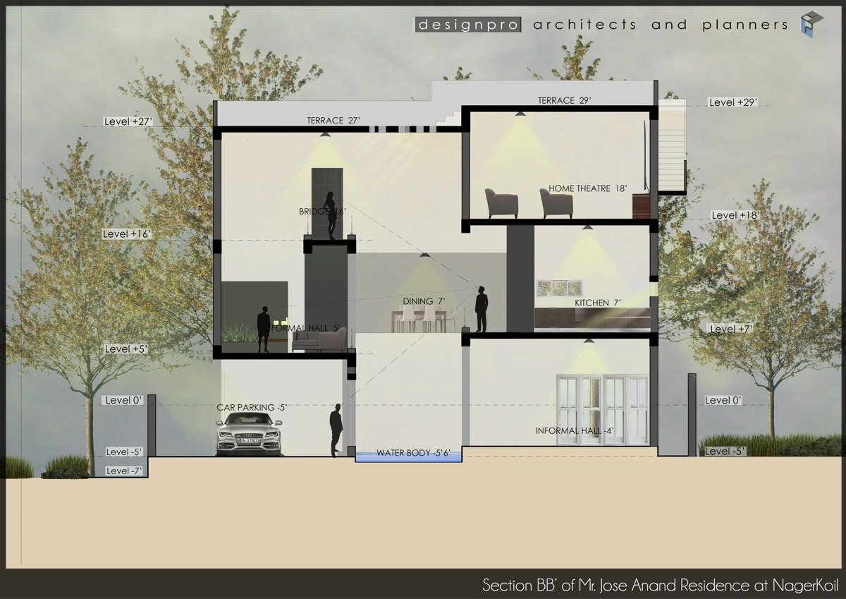 Design Pro Architects and Planners, Chennai - Project Case Study