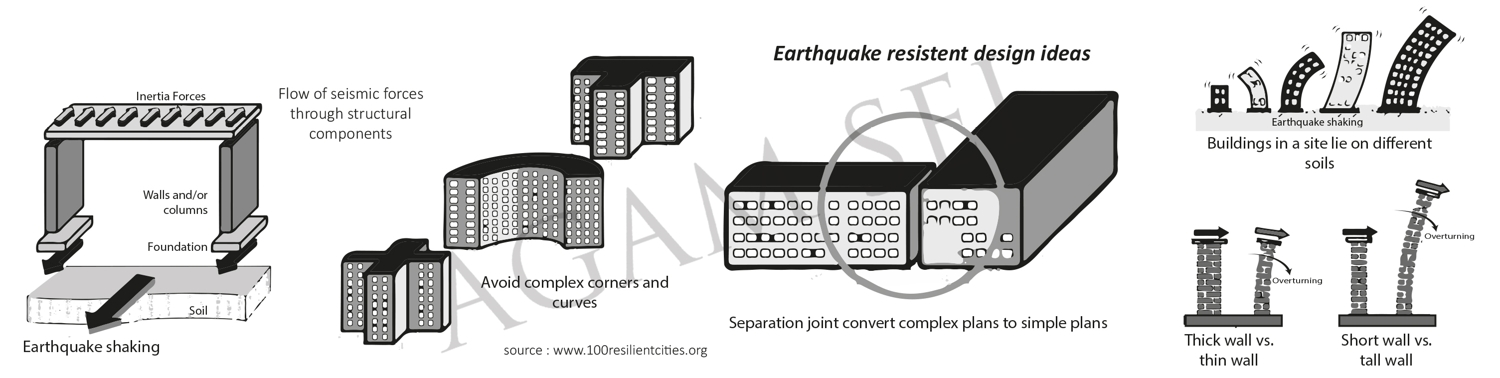 Earthquake resistant Architecture, Buildings