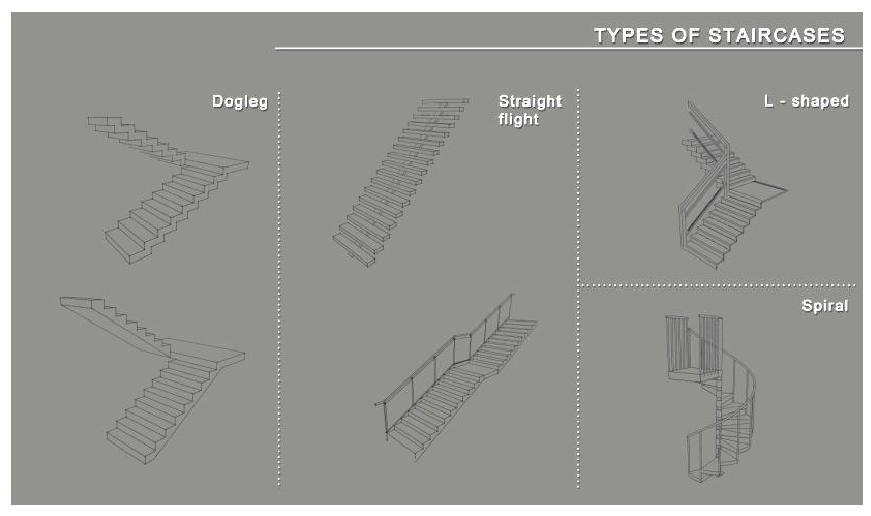 Types of Staircases Based on Geometry