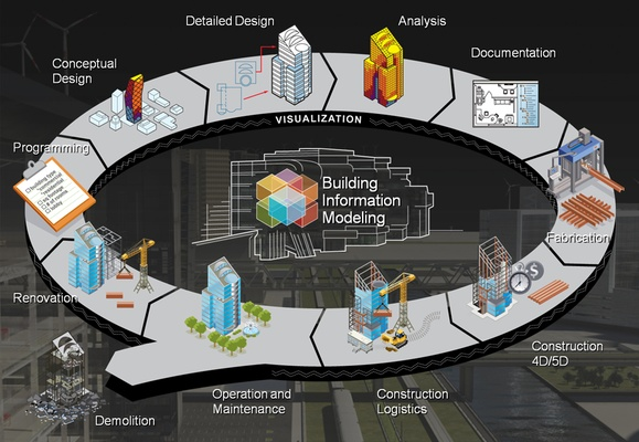 BIM Implementation, Image source: http://www.directionsmag.com/